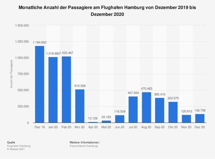 Flughafen Hamburg Verkehrszahlen von Dezember 2019 bis Dezember 2020
