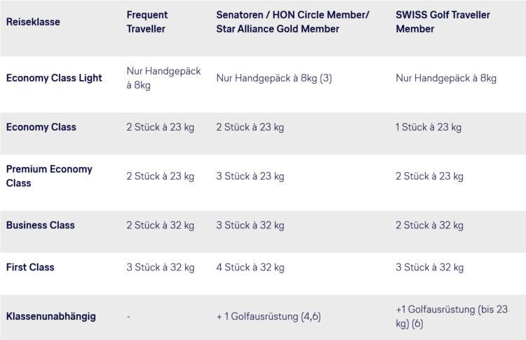 Lufthansa Freigepaeckregeln Interkontinentale Fluege