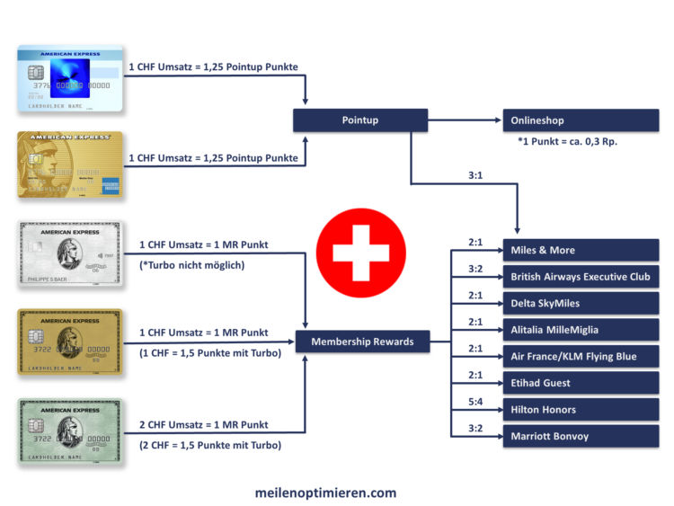 American Express Membership Rewards Punkte Umwandeln Schweiz Diagramm