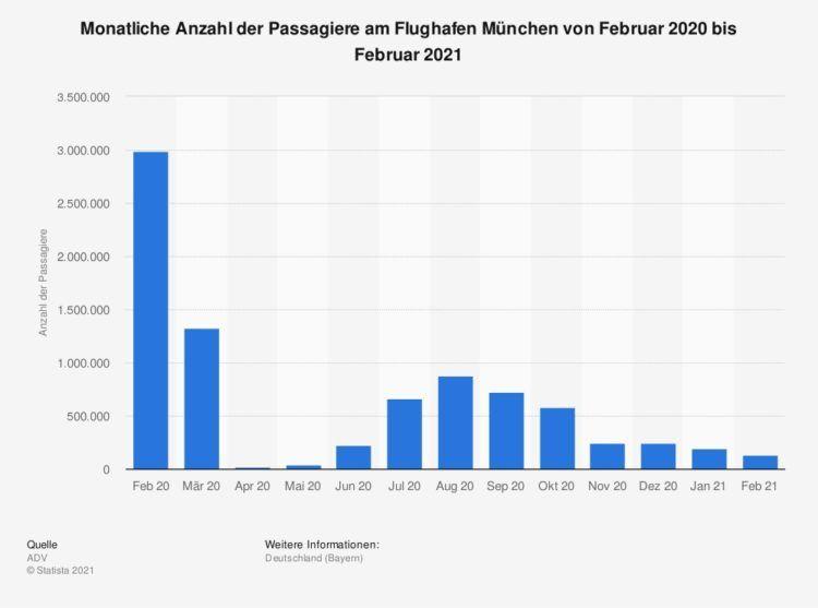 Verkehrszahlen des Flughafen München von Februar 2020 bis Februar 2021