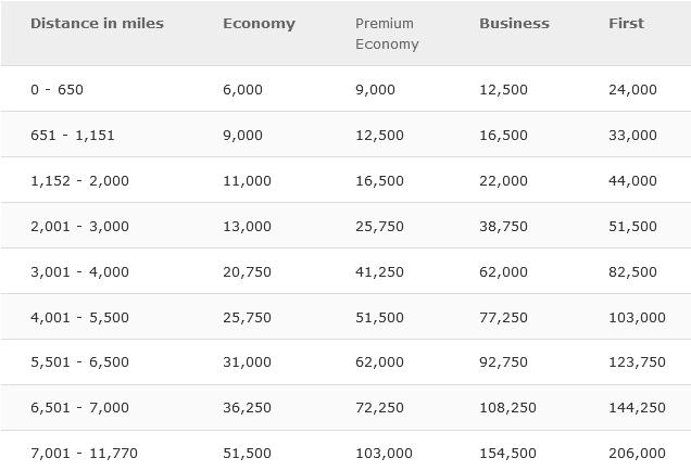 Iberia Plus Awardchart Partner Airlines Mai 2021