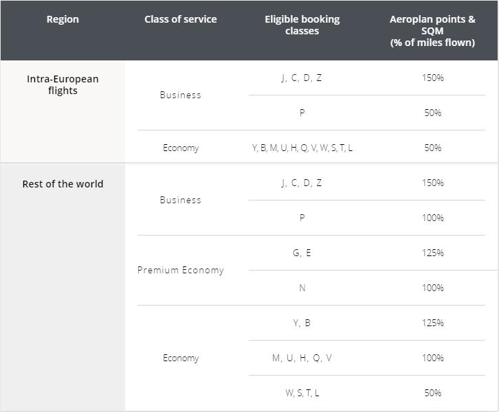 Aeroplan Sammelraten Eurowings Discover