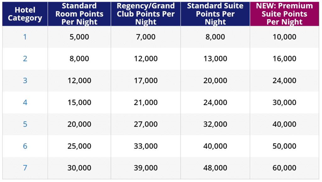 award chart neu premium suites
