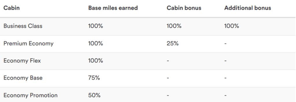 Mileage Plan Sammelraten für Condor Flüge