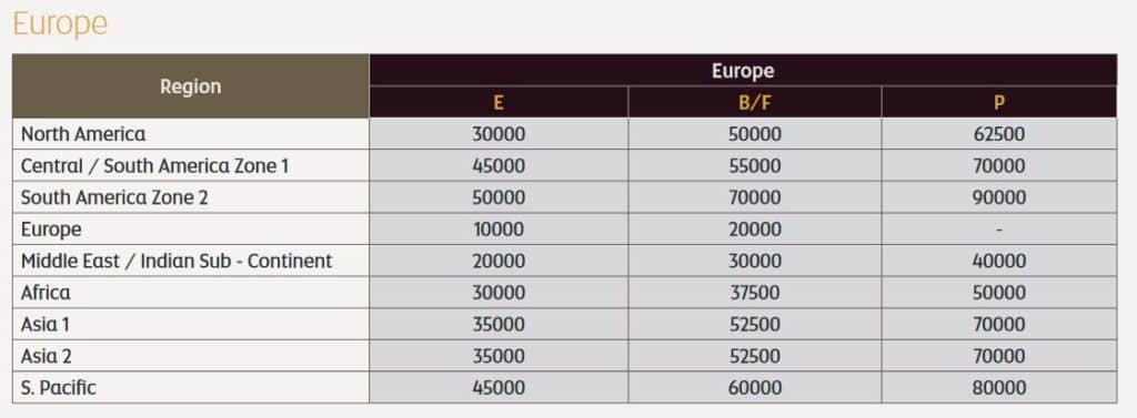 etihad guest awardchart american airlines ab europa