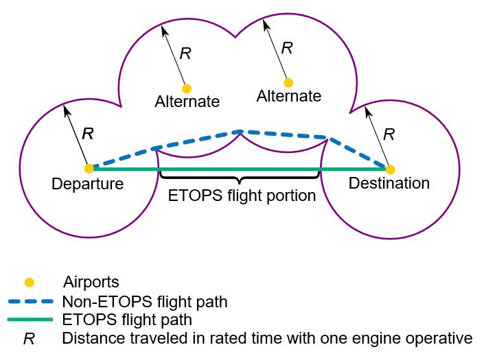 Durch ETOPS werden Flugrouten direkter und kürzer