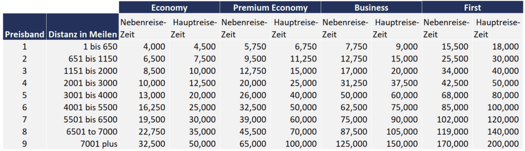 Executive Club Awardchart für Prämienflüge mit British Airways