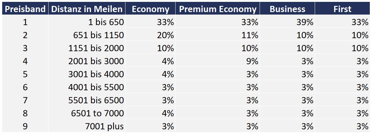 Executive Club Awardchart Partnerairlines Preiserhöhung (relativ)