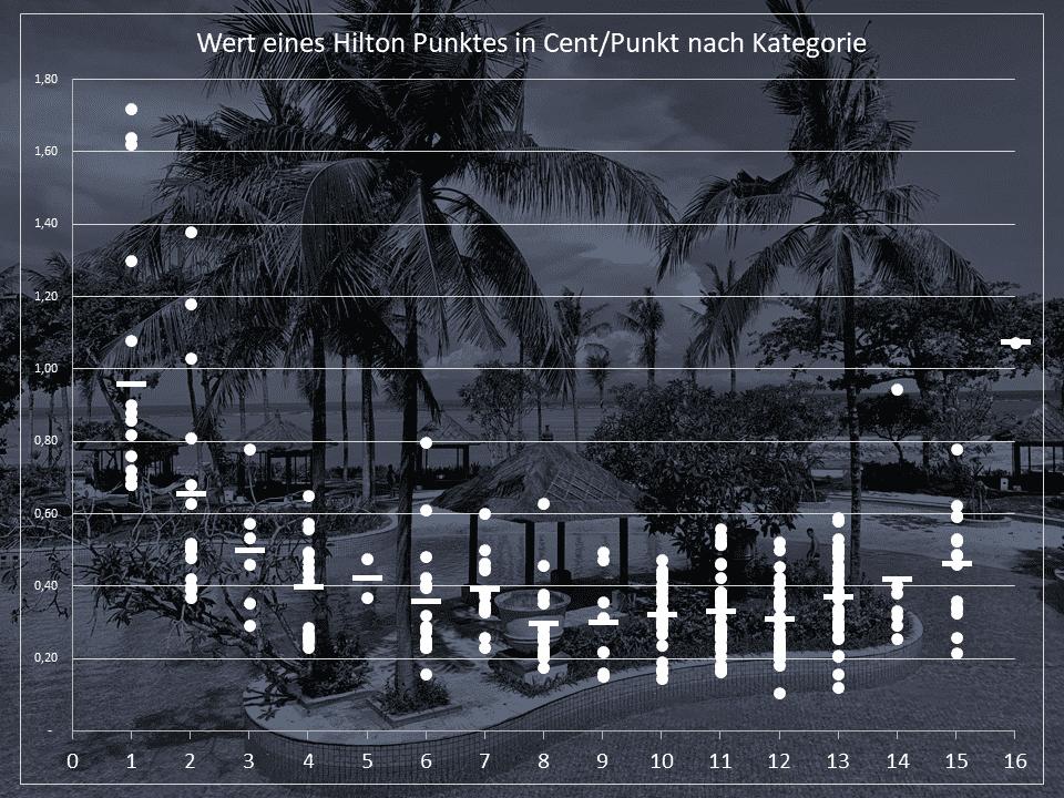 Hilton Punkte Wert in EUR-Cent/ Punkt in Abhängigkeit von der Hotel Kategorie