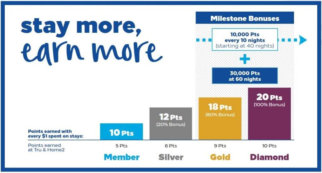 hilton honors milestone bonus