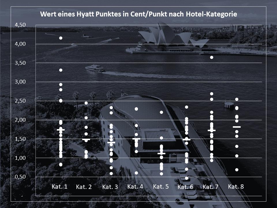 Hyatt Punkte Wert in Abhängigkeit von der Punkte-Kategorie