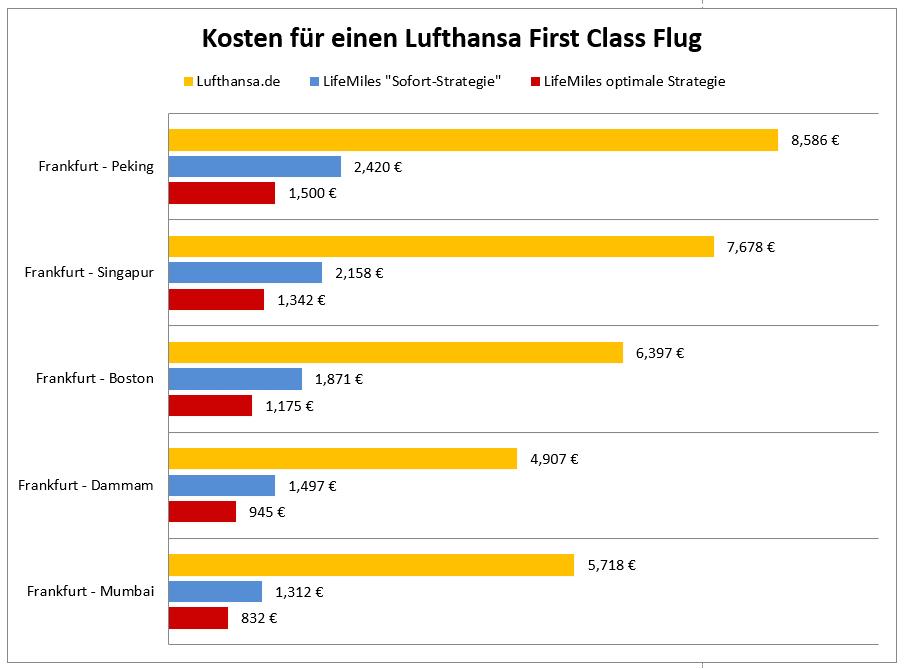 Kosten für einen Lufthansa First Class Flug auf ausgewählten Strecken im Vergleich. Durch den Einsatz von LifeMiles Meilen lassen sich bis zu 80% sparen.