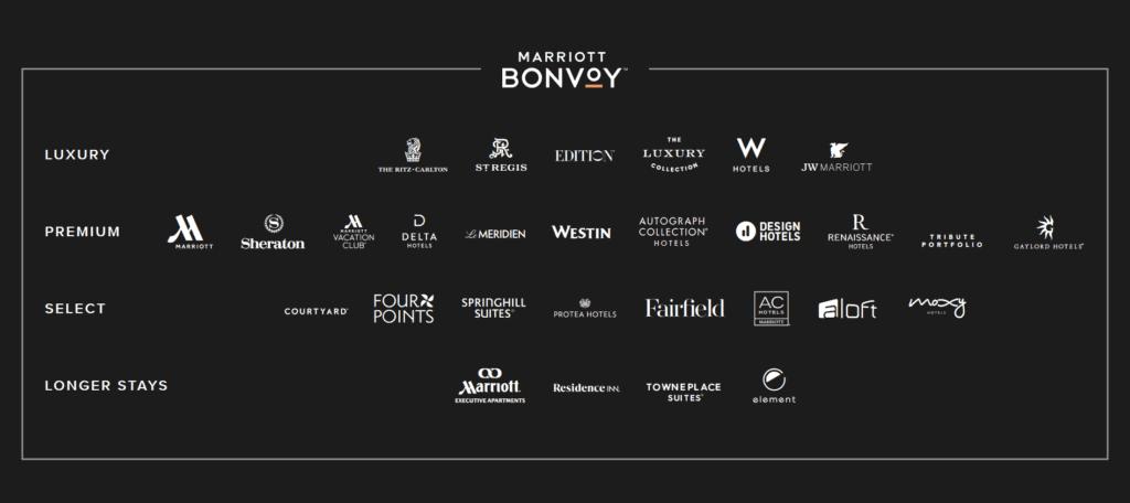 Die Marriott Bonvoy Hotelmarken