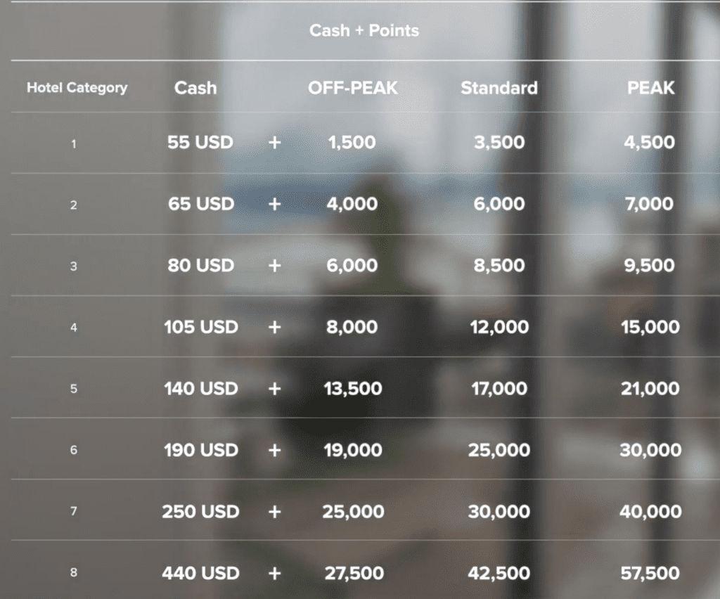 Marriott Bonvoy Cash + Points Redemption Chart © Marriott