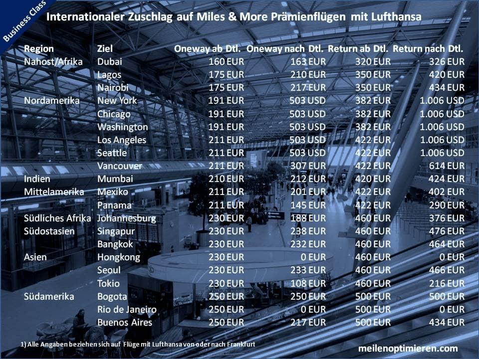 Treibstoffzuschläge auf Lufthansa Prämienflügen in der Business Class von oder nach Frankfurt
