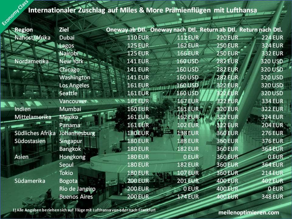 Treibstoffzuschläge auf Lufthansa Prämienflügen in der Economy Class von oder nach Frankfurt