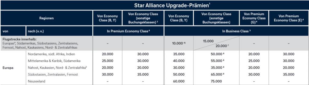 Miles & More Upgrade Chart für Flüge ab Europa