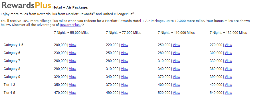 old travel package marriott rewards 1