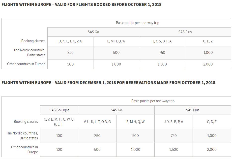 SAS Aenderung an EuroBonus Punktevergabe innereuropäisch