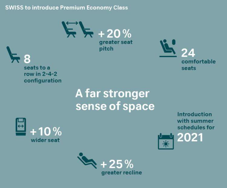 swiss premium economy class infografik copyright